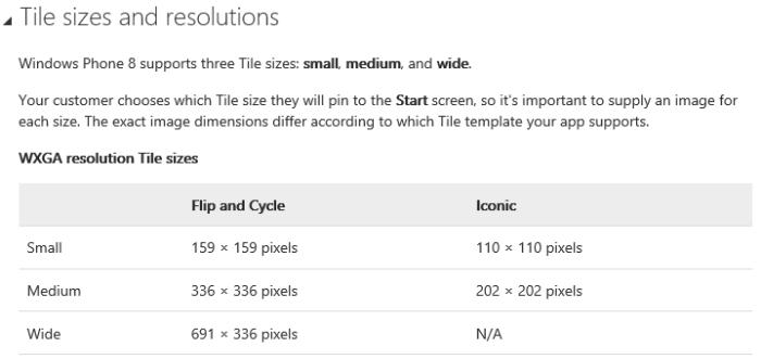 Tile Sizes
